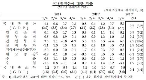 2Q GDP 0.7% ����(�Ӻ�)��3�б� ���� 0%��