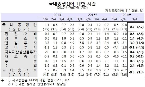 3�б� GDP 0.7%�衦������ 7��� ���� ''����''