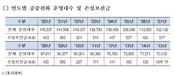 공중전화 대수 7만→4만대로 줄어든다