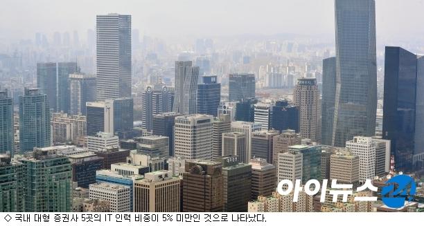 빅5 증권사, IT 인력 5% 미만…''IT 잔혹사''
