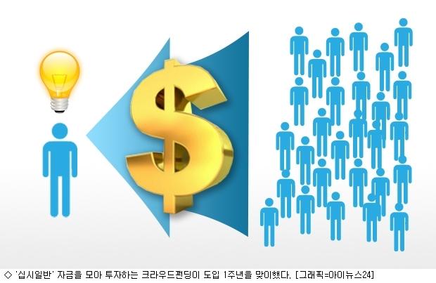 크라우드펀딩 1년…7172명 십시일반 180억 투자