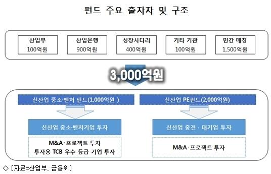 정부, 4차산업 육성에 3천억 정책펀드 조성