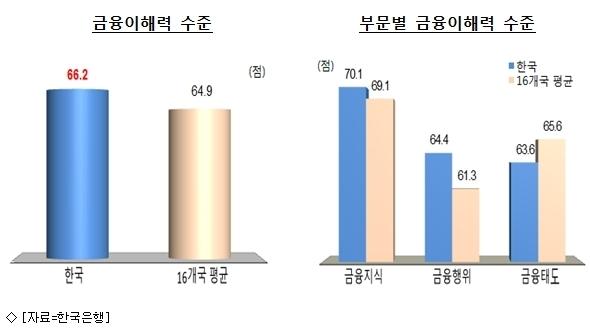 韓, 금융이해력 편중 심해…청년·노년층 ''취약''