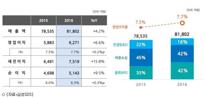 삼성SDS, 작년 연간 매출 첫 8조 돌파