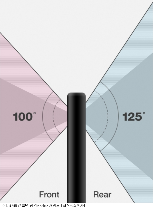 LG G6 듀얼카메라, ''카툭튀'' 없이 매끈