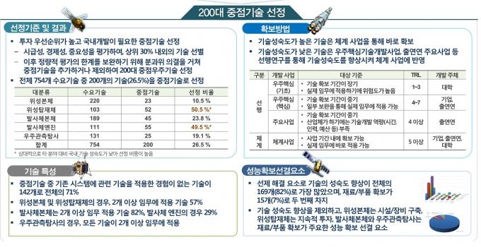 정부, 200대 중점 우주기술개발 로드맵 확정