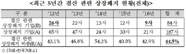 상장폐지 기업 5곳 중 2곳 ''결산 관련 사유''