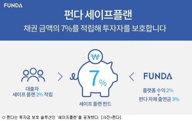 P2P금융, 손실보전대책 속속 도입…투자자 보호용