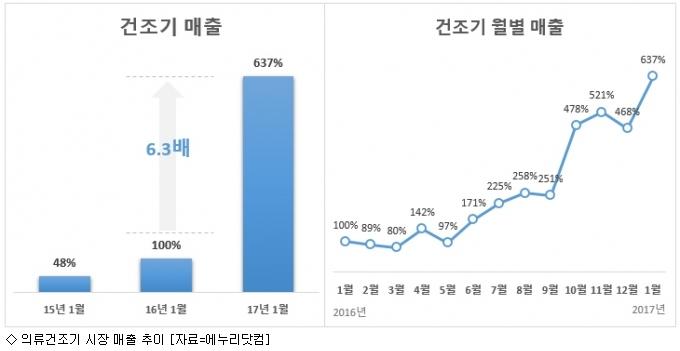 의류건조기 시장 ''폭풍 성장''