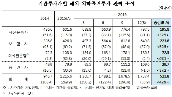 韓 기관투자자, 작년 해외 증권투자 ''사상 최대''