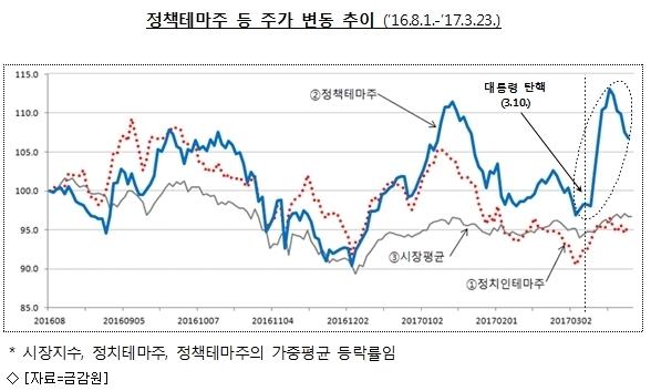 정치테마株, 인맥→정책으로…금감원 ''집중감시''