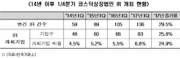 코스닥사 IR 연평균 43.5% 증가…기업정보 제공↑