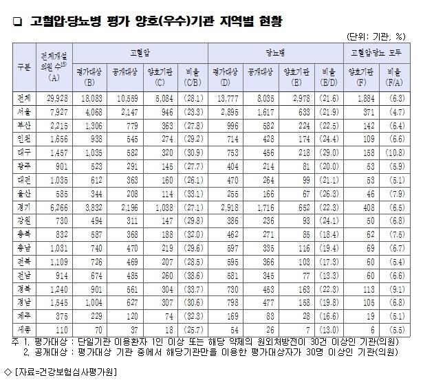 고혈압·당뇨병 진료 잘하는 병원 1천884개 공개