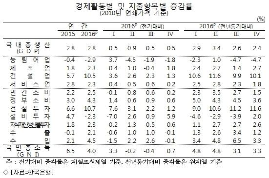 작년 경제성장률 2.8%…국민소득 3만달러 미달