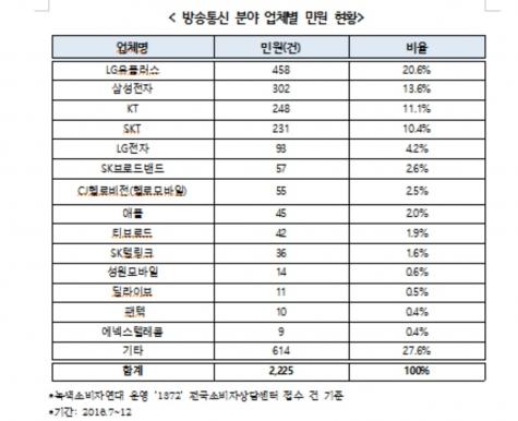 방송통신 민원 1위는 ''계약해지·위약금'' 문제