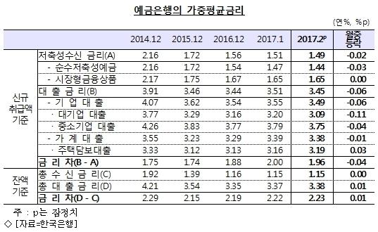 주택대출 금리, 7개월째 상승…2년來 ''최고''