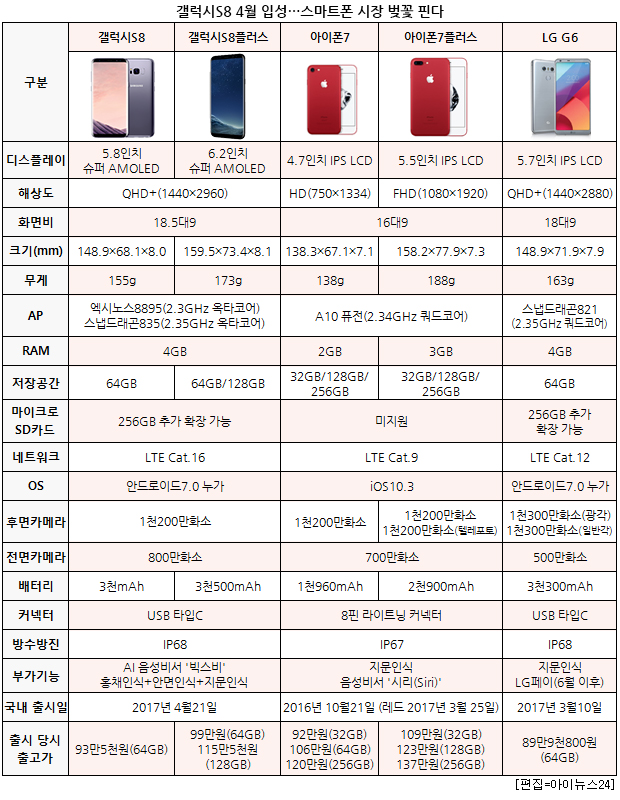 ''갤럭시S8'' 입성…스마트폰 시장 4월 ''벚꽃'' 핀다