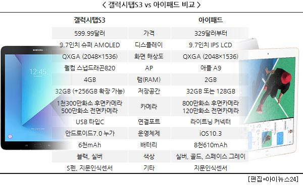 갤탭S3-아이패드 대결, 태블릿 시장 ''단비'' 될까