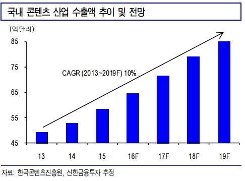 韓 디지털콘텐츠, 아세안 국가 수출길 연다