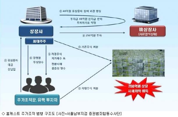 ''홈캐스트 주가조작''…檢 경영진 등 9명 기소