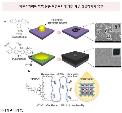 국내연구팀, 차세대 태양전지 상용기술 개발