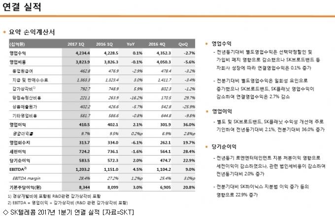 SK텔레콤 1Q 영업익 4105억, 영업이익률 개선