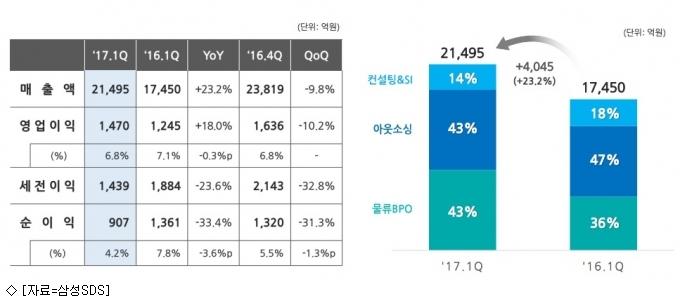 삼성SDS 1분기 호실적…물류 사업 ''순항''