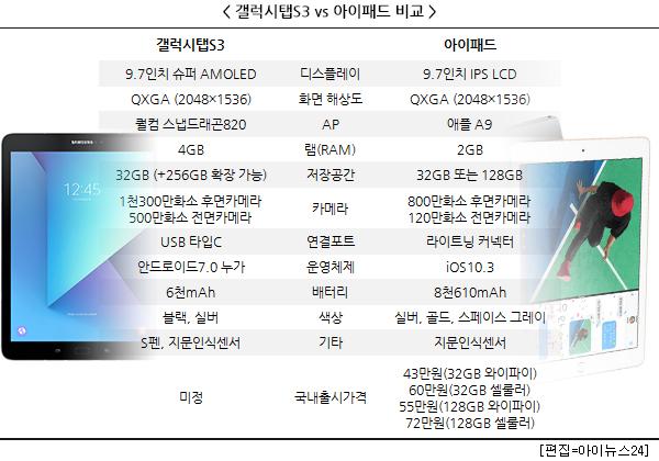 갤탭S3-아이패드, 태블릿 시장서 격돌 예고