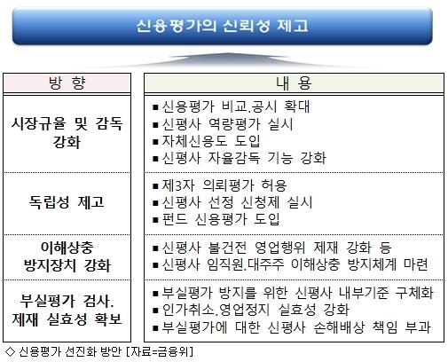 제4 신평사 진입 검토…시장평가위 5월 첫 개최