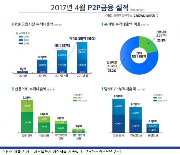 가이드라인 D-1…막차 타는 P2P대출 투자자