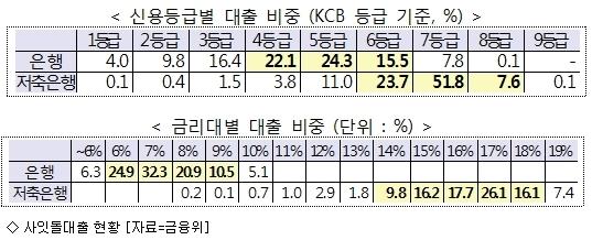 중금리 ''사잇돌대출'' 6472억 풀렸다…공급확대