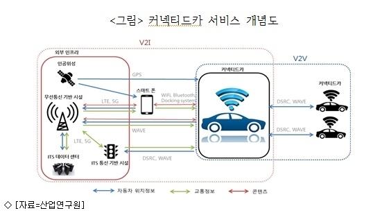 커넥티드카 시장, 2019년 112조원까지 성장 가능