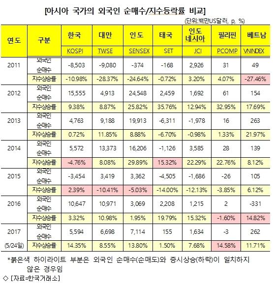 외국인, 올해 亞 증시서 한국 3번째 많이 샀다