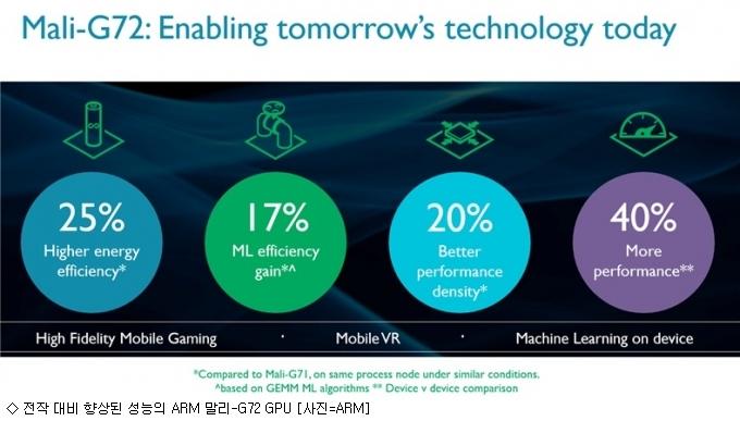 갤럭시S9에 ARM 차세대 GPU 적용?
