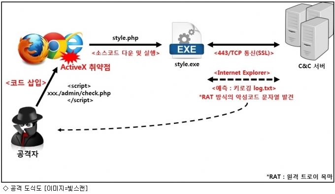 북한 관련 사이트 접속했다가... 악성코드 감염
