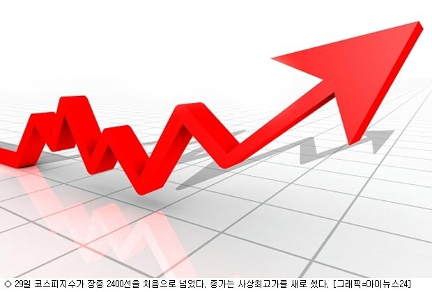 """코스피 2400고지 첫발…증권가 """"더 갈 수도"""""""