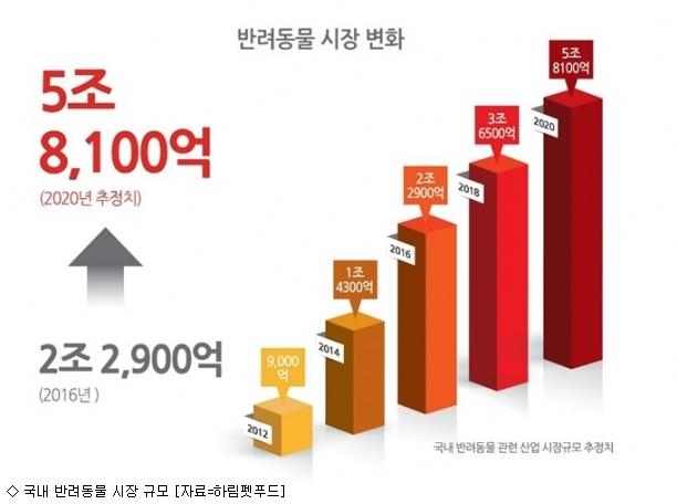 소비 큰 손 ''펫팸족'' 잡아라…반려동물사업 활황