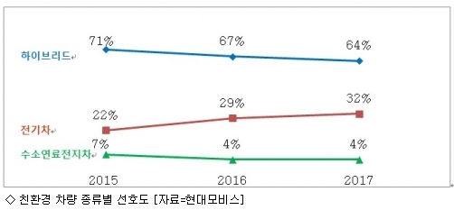 """전기차 선호도 증가…""""높은 연비·가격 혜택"""""""