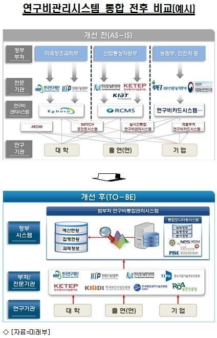 미래부, 17개 부처 연구비관리시스템 통합