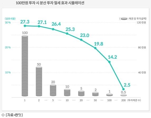P2P대출, 잘게 쪼개면 세율 27.5%→10%대 ''뚝''