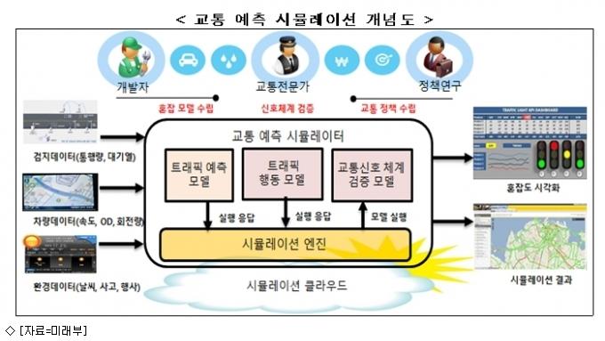 SW로 교통혼잡 해결…미래부·서울시·SKT ''맞손''