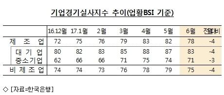 6월 경기지수 두 달째 ''주춤''…제조업↓
