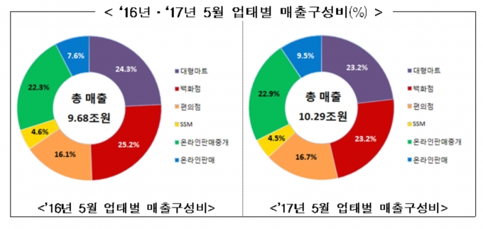 ''계절가전 수요↑'' 5월 유통업 매출, 6.3% 증가