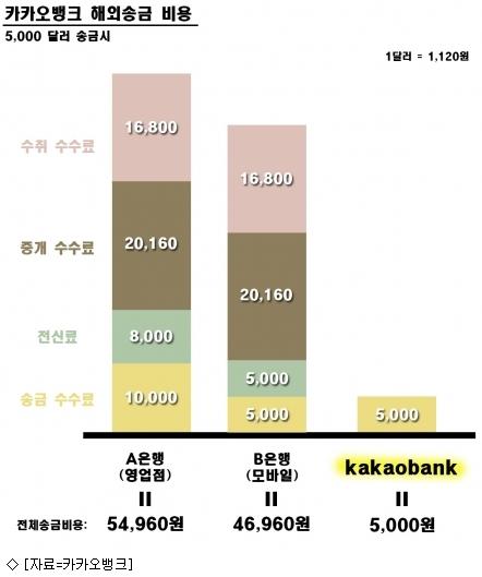 카카오뱅크, 해외송금 수수료 ''시중은행 10%''로