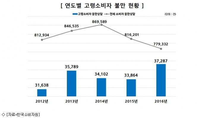 고령소비자 불만↑…남성 ''휴대폰'', 여성 ''치과''