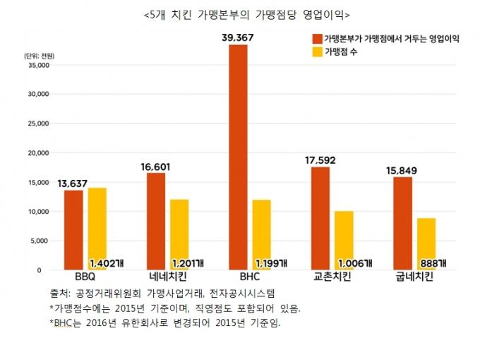 비싼 치킨값…''최고 2억원'' 초기부담금이 원인