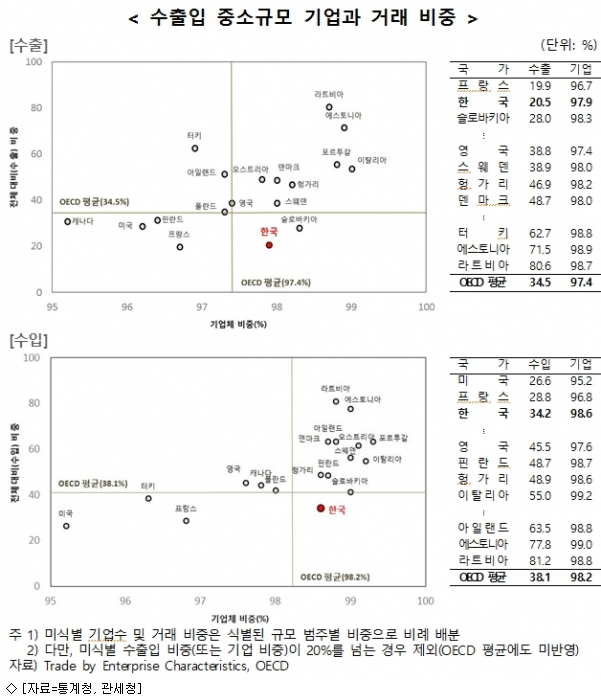 한국 中企, OECD보다 교역기업 많아도 비중 낮아