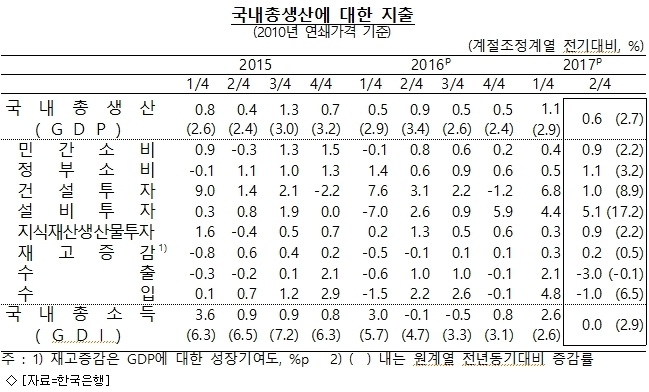 2Q 실질GDP 속보치, 전기 대비 0.6% 성장