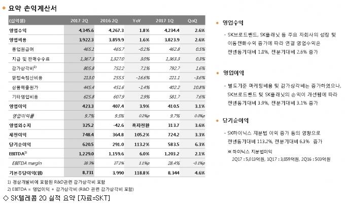 ''통신비 논란'' 속 SK텔레콤 2Q 선방