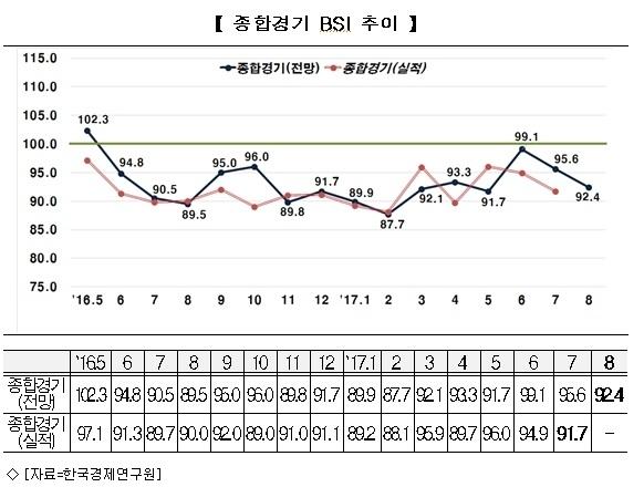 기업경기실사지수, 15개월 연속 기준선 밑돌아